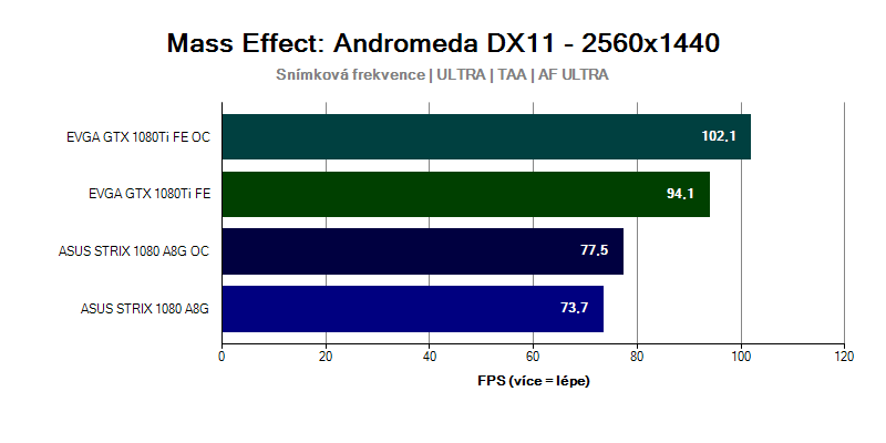 Grafická karta GTX 1080 Ti ve hře Mass Effect Andromeda 2560x1440