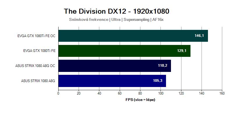 Grafická karta GTX 1080 Ti ve hře The Division 1920x1080