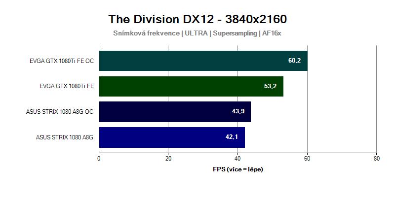 Grafická karta GTX 1080 Ti ve hře The Division 3840x2160
