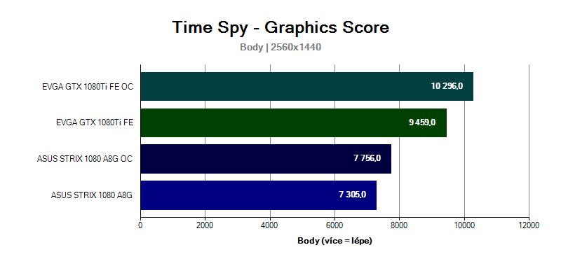 Grafická karta gtx 1080 Ti ve Time Spy