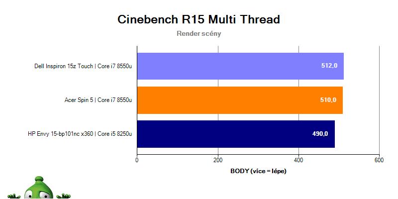 HP Envy 15 v Cinebench R15 – multithread