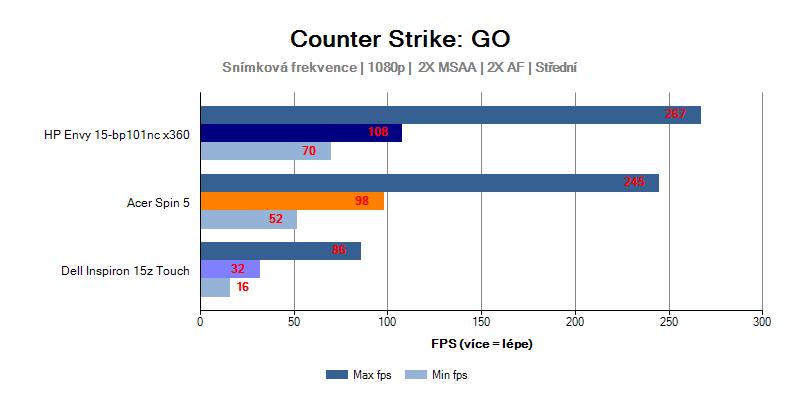 Výkon HP Envy 15 ve hře Counter-Strike: Global Offensive