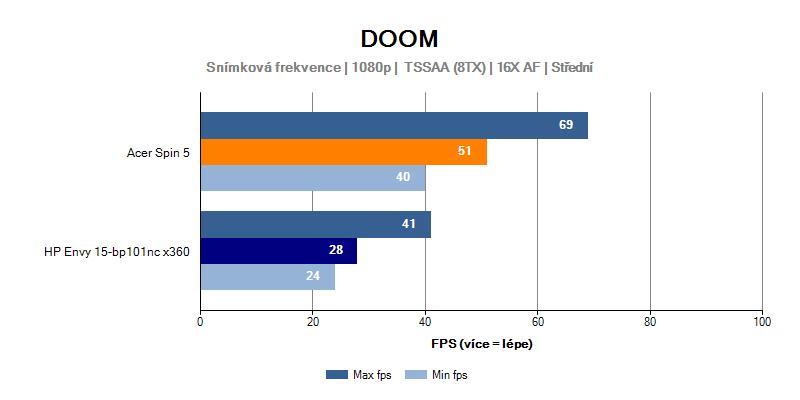 HP Envy 15 ve hře Doom