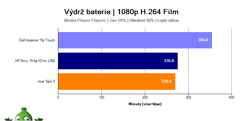Výdrž HP Envy 15 při sledování 1080p H.264 filmu