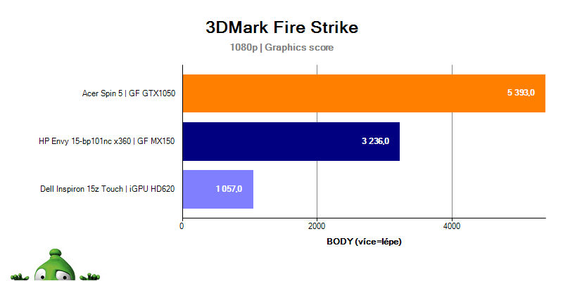 HP Envy 15 – 3DMark Fire Strike