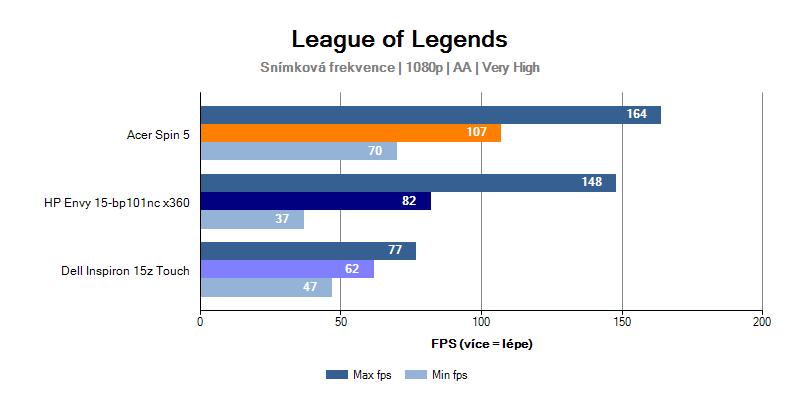 Výkon HP Envy 15 ve hře League of Legends
