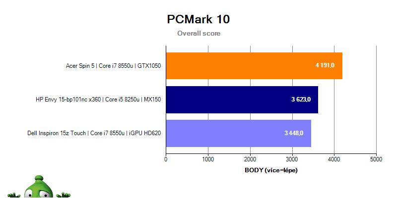 HP Envy 15 – PCMark 10 celkové skóre