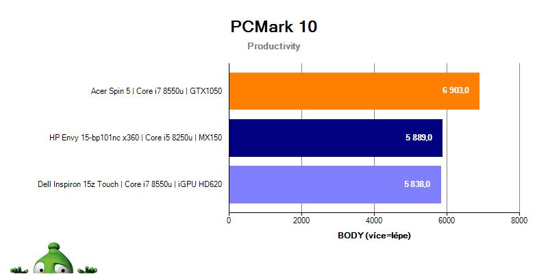 HP Envy 15 – PCMark 10 Productivity