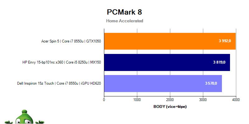 HP Envy 15 – PCMark 8