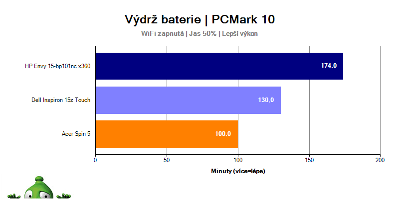 Výdrž HP Envy 15 při benchmarku PCMark