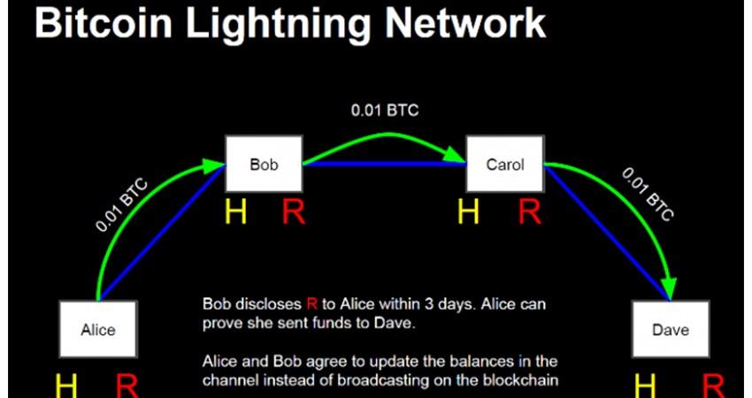 lightning network, bitcoin, jak funguje