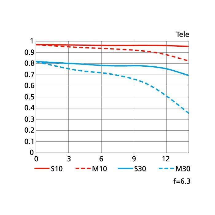 NIKKOR 70-300mm F4.5-6.3G AF-P DX ED VR; MTF křivky objektivu
