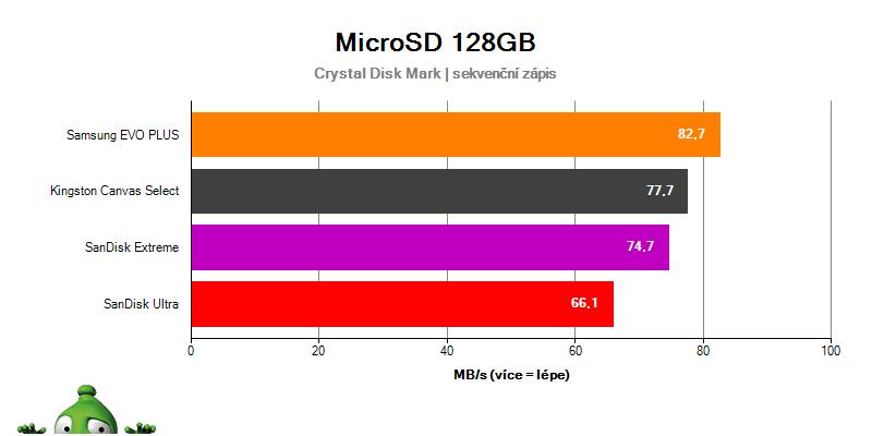 Kingston Canvas Select; recenze; testy; MicroSD