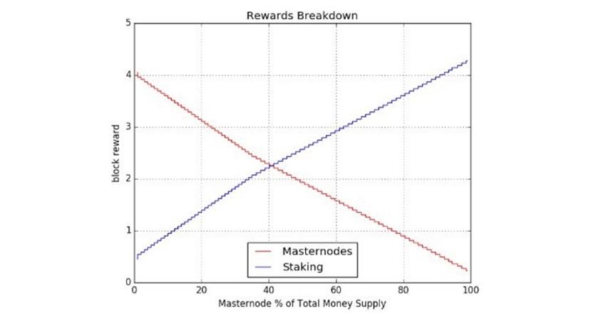 PIVX, graf, odměňovací systém