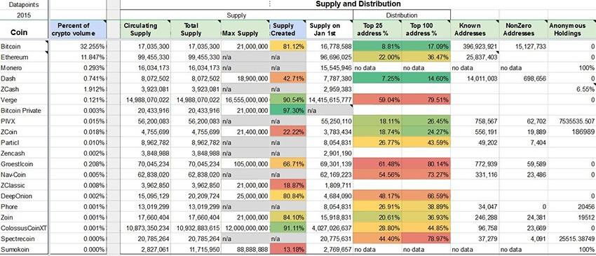 PIVX, distribuce tokenů, graf