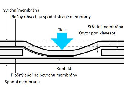 Princip membránové klávesnice