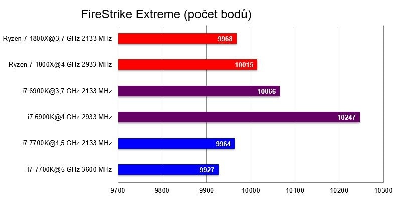 AMD Ryzen 7 1800X, benchmark FireStrike Extreme
