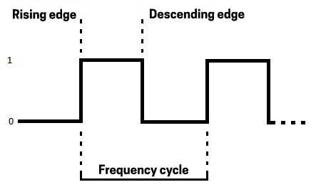 Processor Frequency Cycle