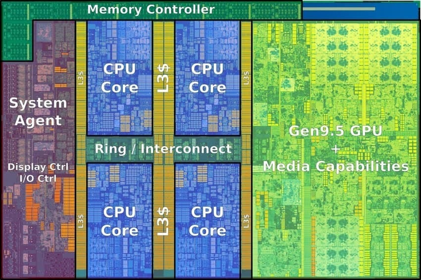 Inside the Kaby Lake Precision Processor.