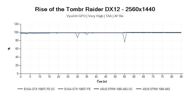 Rise of the Tomb Raider; procesor; 1080 Ti