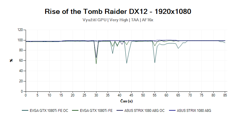 Rise of the Tomb Raider; CPU; 2K