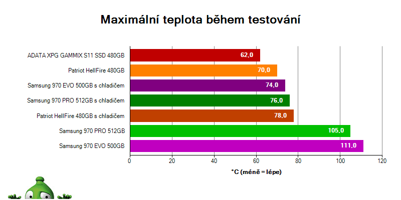 Samsung 970 EVO 500GB  Samsung 970 PRO 512GB  recenze  teploty b3283a0648