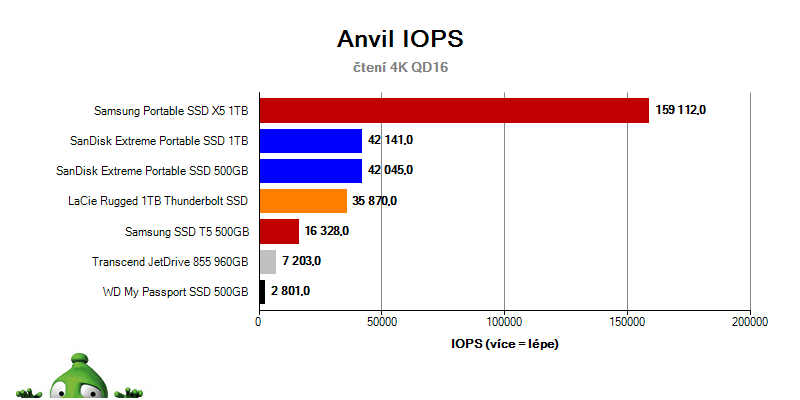 Samsung Portable SSD; recenze; externí SSD; Anvil