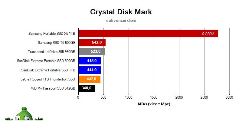 Samsung Portable SSD (RECENZE A TESTY) | Alza cz