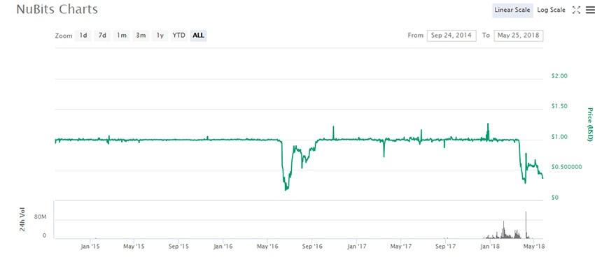 NuBits chart
