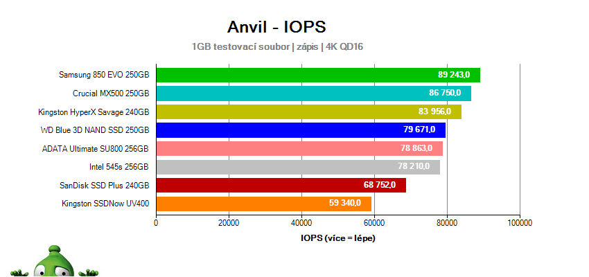 Test SSD v Anvil – IOPS