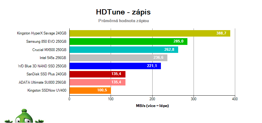Test SSD v HD Tune – zápis