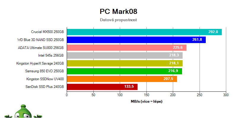 Test SSD v PC Mark 8 – Datová propustnost