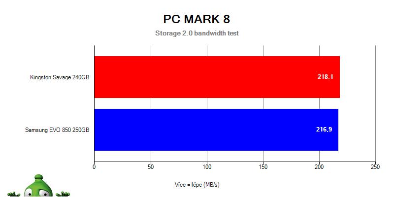 Samsung 850 EVO vs. HyperX Savage v PC Mark 8 Bandwidth testu