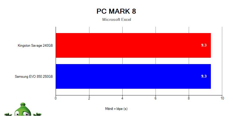 Samsung 850 EVO vs. HyperX Savage v PC Mark 8 – Microsoft Excel