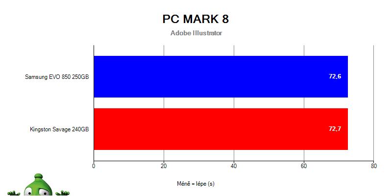 Samsung 850 EVO vs. HyperX Savage v PC Mark 8 – Adobe After Illustrator