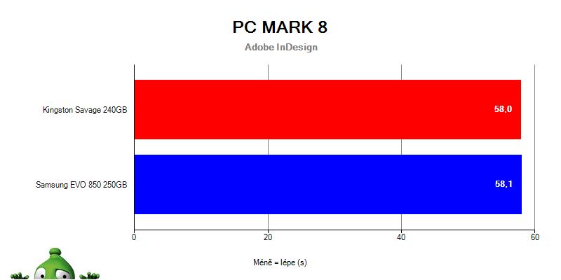Samsung 850 EVO vs. HyperX Savage v PC Mark 8  – Adobe InDesign