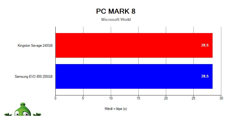Samsung 850 EVO vs. HyperX Savage v PCMark 8 – Adobe Microsoft Word