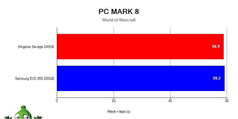 Samsung 850 EVO vs. HyperX Savage v PC Mark 8 – World of Warcraft