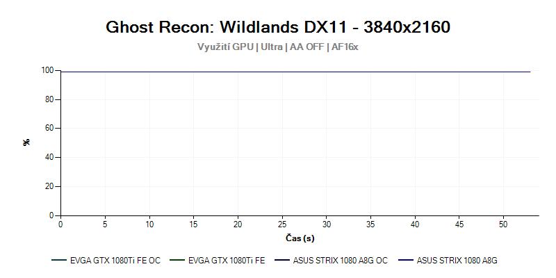 Proceosr; Ghost Recon Wildlands; 4K rozlišení