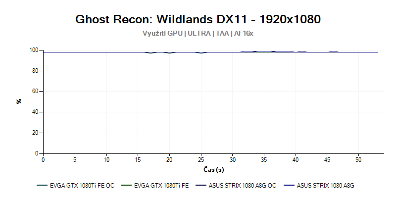 Vytížení CPU; GTX 1080; Full HD