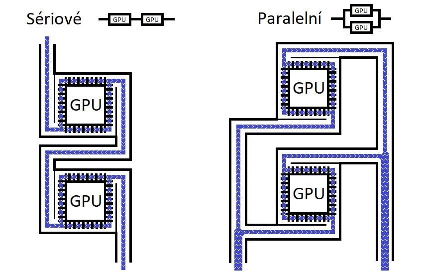 Vodní chlazení více GPU – schéma okruhů