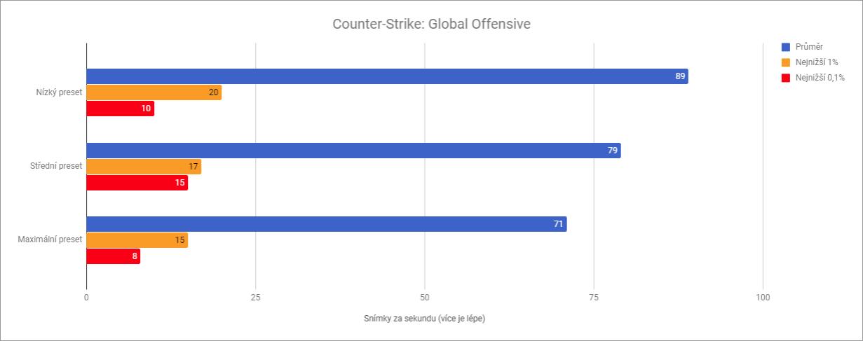 Výkon Xiaomi Mi Notebook Air 13.3 v Counter-Strike: Global Offensive