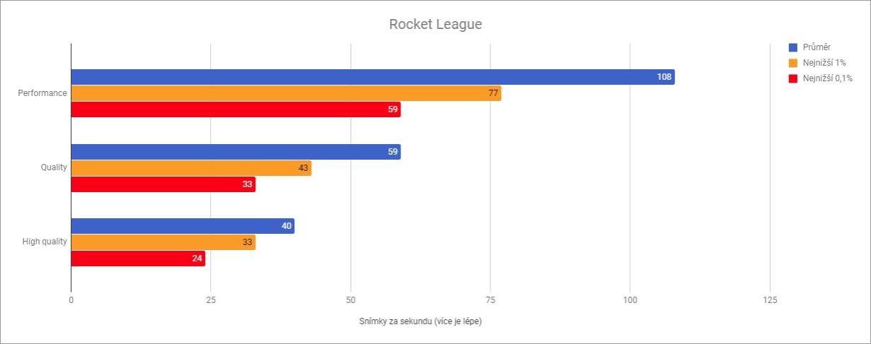 Výkon Xiaomi Mi Notebook Air 13.3 v Rocket League
