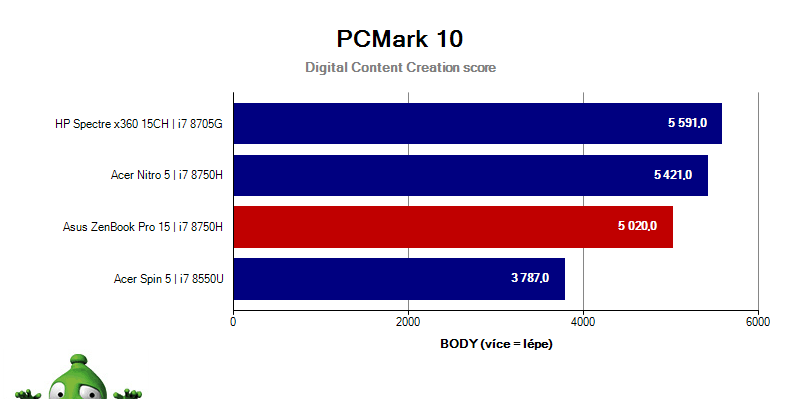 UX580GD - PCMark10 - Digital Content Creation