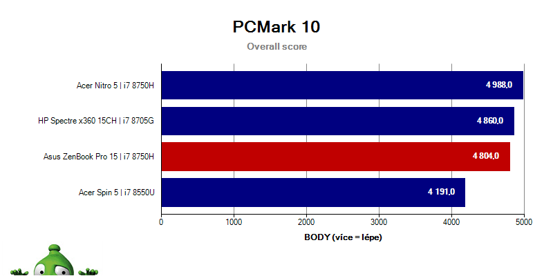 UX580GD - PCMark10 - Overall