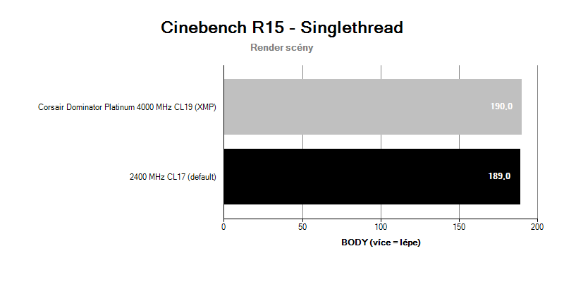 Corsair Dominator Platinum 4000MHz CL19; benchmark Cinebench R15 singlethread