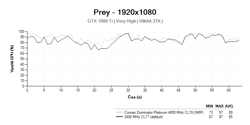 GPU LOAD; Corsair Dominator Platinum 4000MHz CL19;