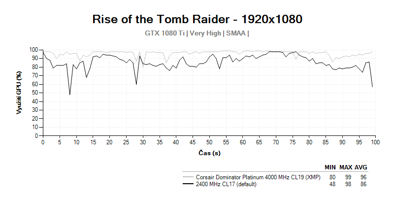 GPU LOAD; Corsair Dominator Platinum 4000MHz CL19; Rise of the Tomb Raider