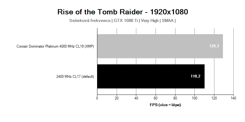 Corsair Dominator Platinum 4000MHz CL19; Rise of the Tomb Raider