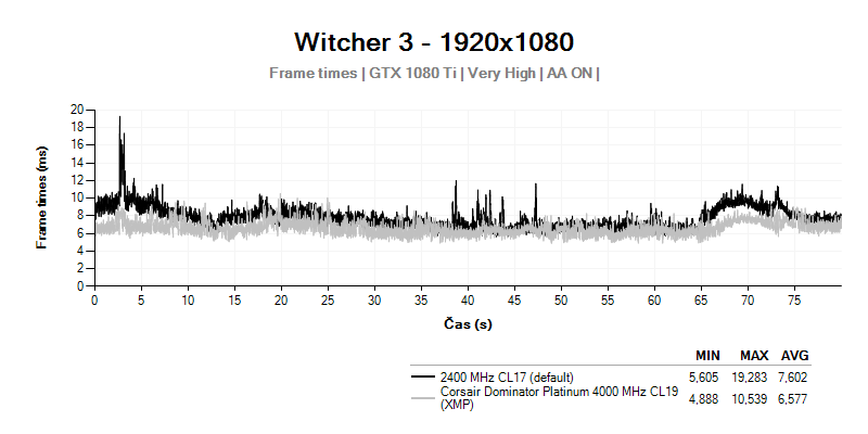 Frametimes; Witcher 3; Corsair Dominator Platinum 4000MHz CL19